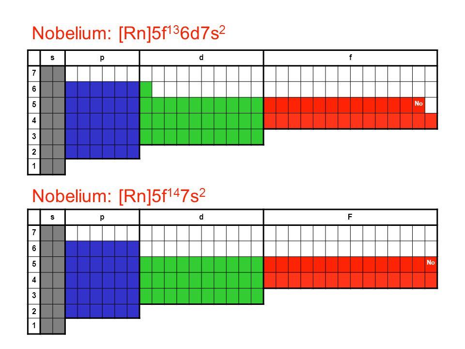 Nobelium: [Rn]5f136d7s2 Nobelium: [Rn]5f147s2 s p d f 7 6 5 4 3 2 1 s